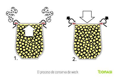 proceso de conservación Weck
