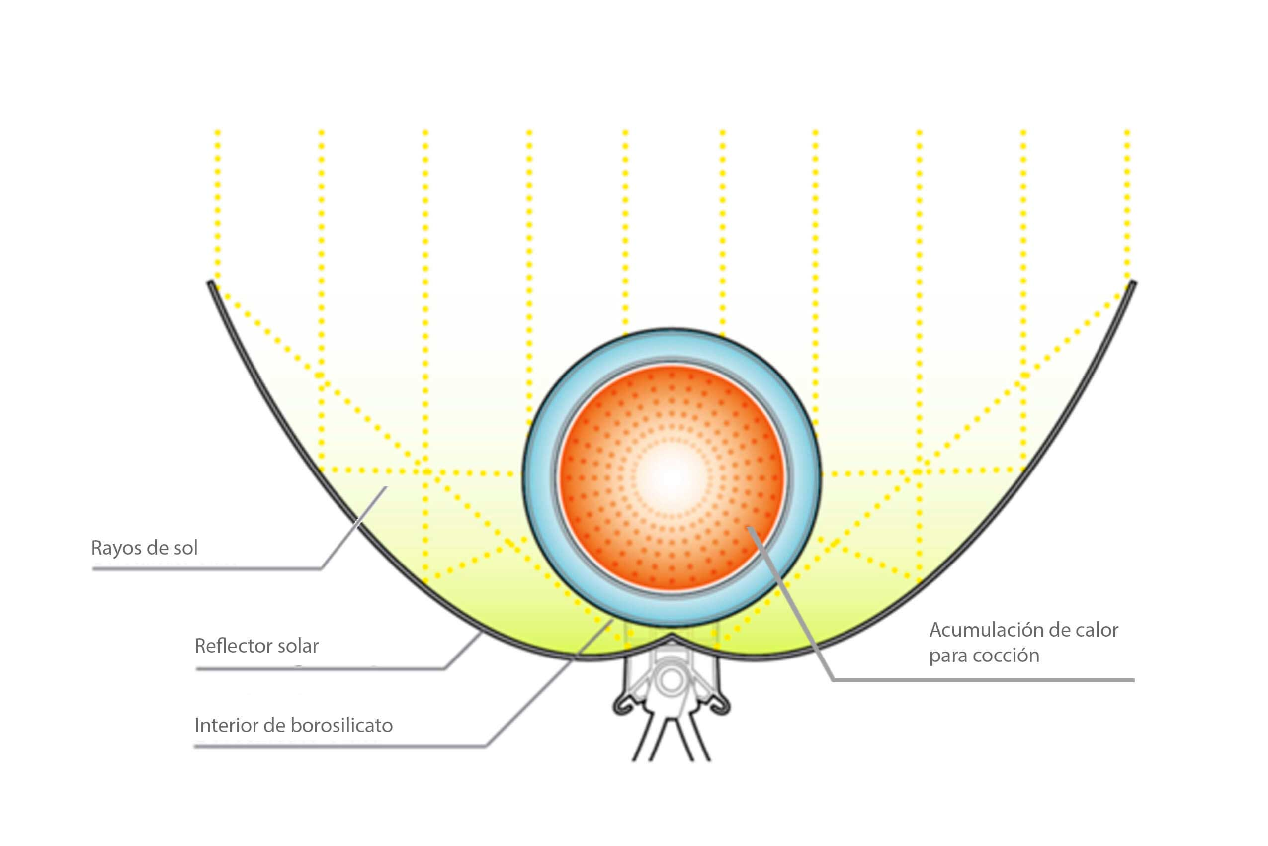 grafico-horno-solar