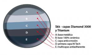 capas de las sartenes SSK