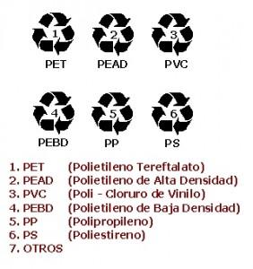Códigos utilizados para clasificar los plásticos