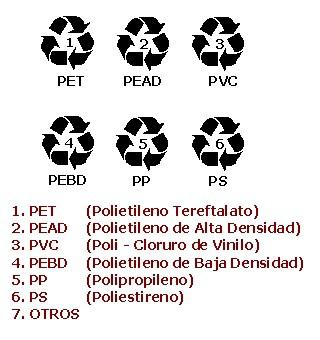 Categorías de los plásticos