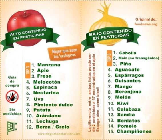 En esta tabla podemos ver las frutas y verduras con más y menos pesticidas