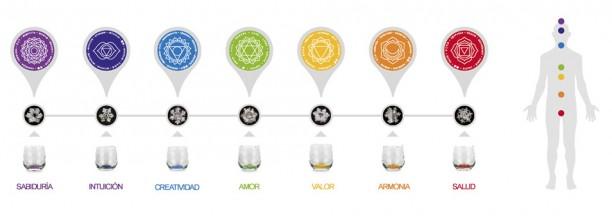 Vasos Mythos chakras de Natures Design