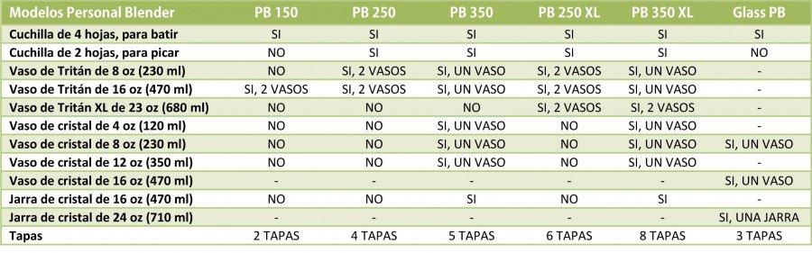 Tabla comparativa de todos los modelos de Personal Blender
