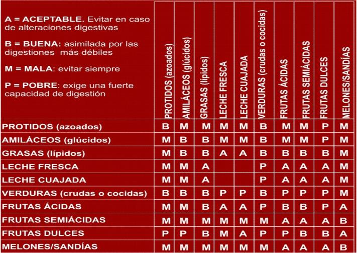 tabla-combinacion-alimentos