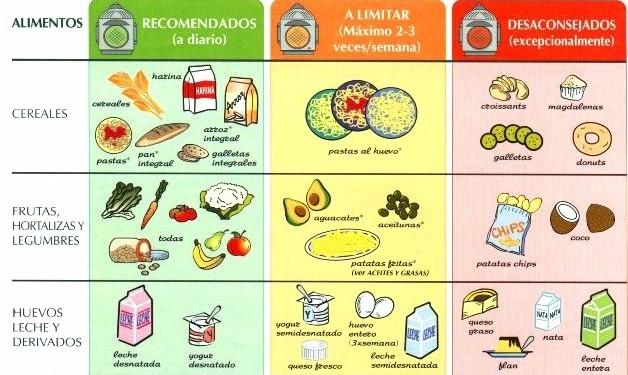 tabla-consumo-alimentos