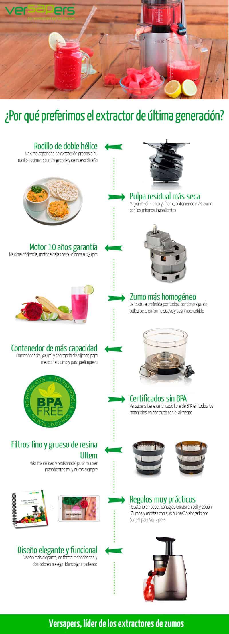 infografia Versapers, extractores de zumo