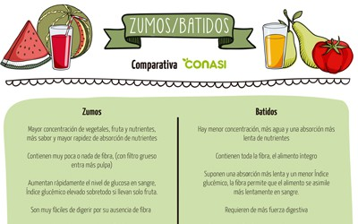 Comparativa entre zumos y batidos
