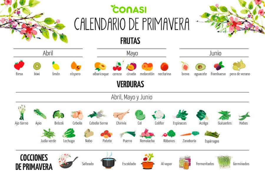 Calendario de primavera de frutas y verduras. Come saludable