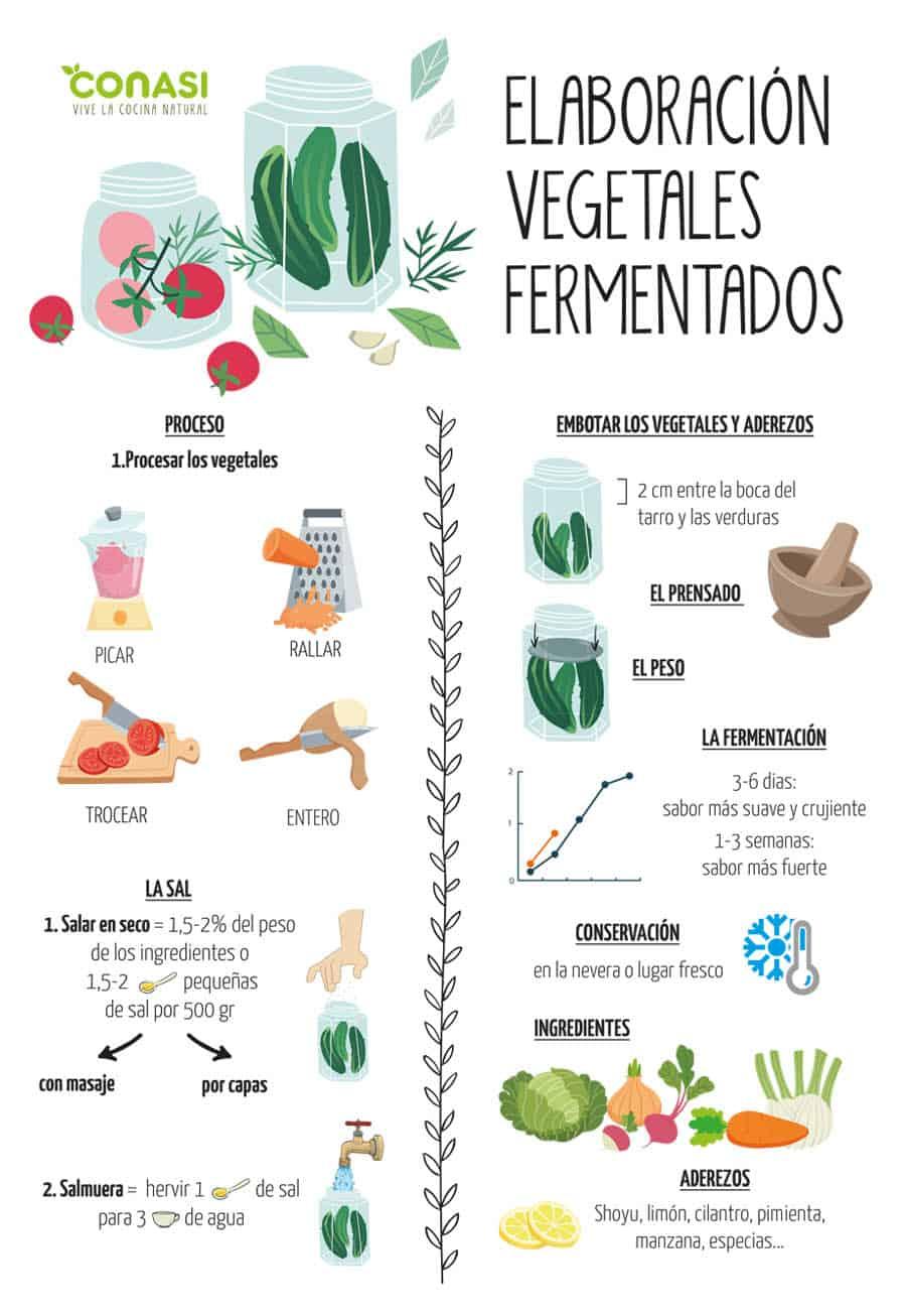 Proceso para hacer vegetales fermentados