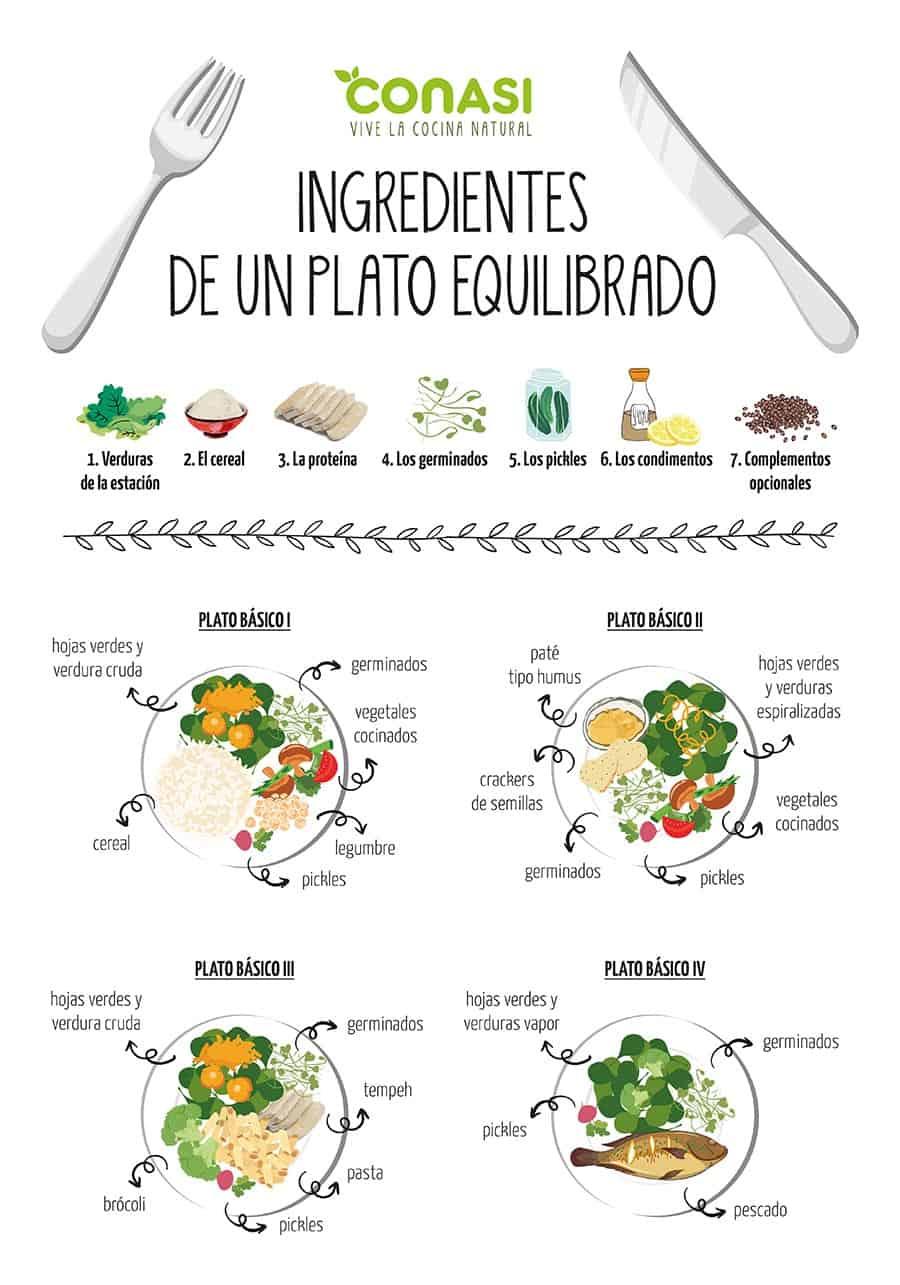 Bases para elaborar un plato equilibrado ? los nutrientes (infografía)