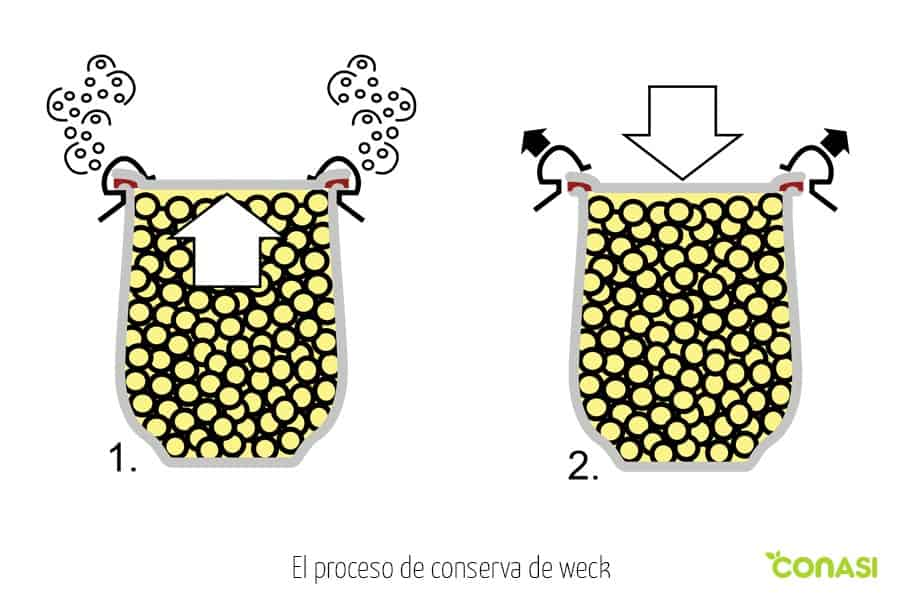 proceso de conserva de tarros weck