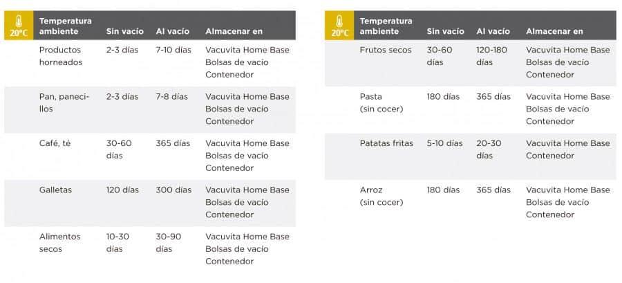 tabla de información vacuvita