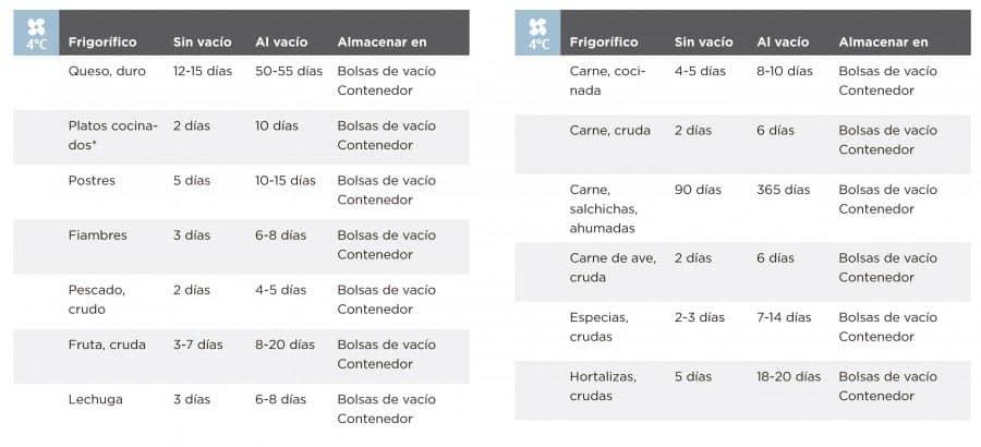 tabla-2 vacuvita
