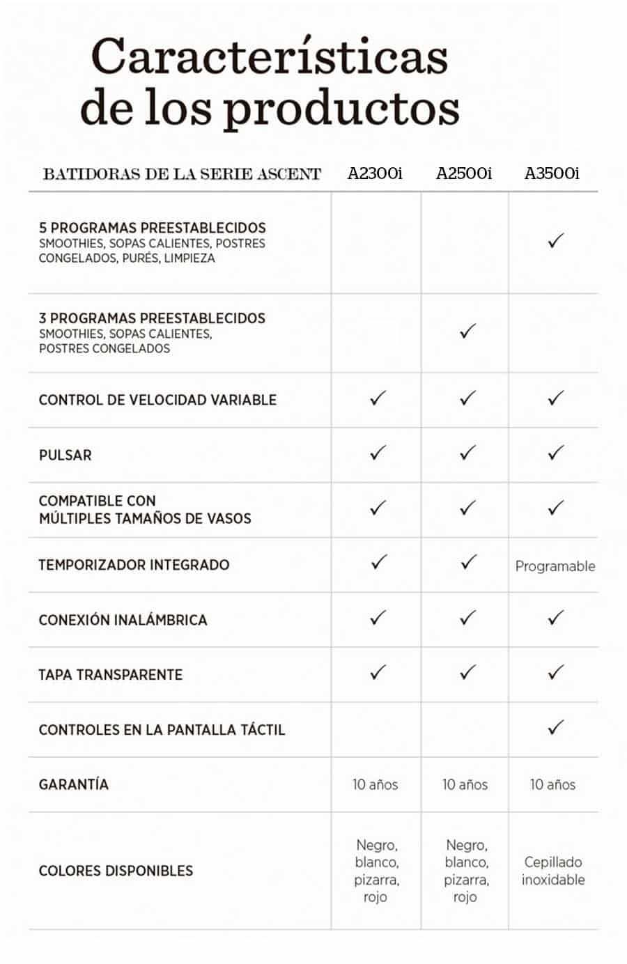 Diferencias entre los modelos Ascent de Vitamix
