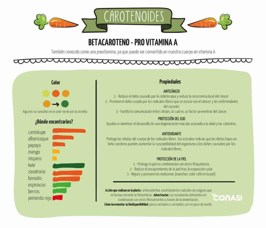 Betacaroteno infografía