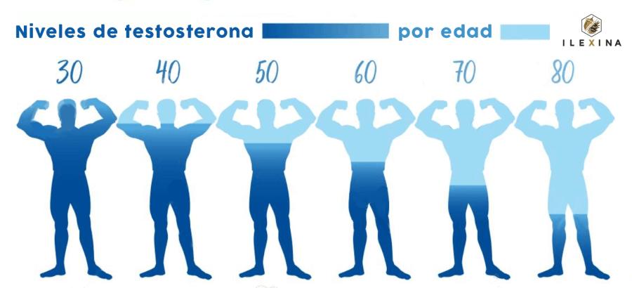 Niveles de testosterona por edad, en hombres