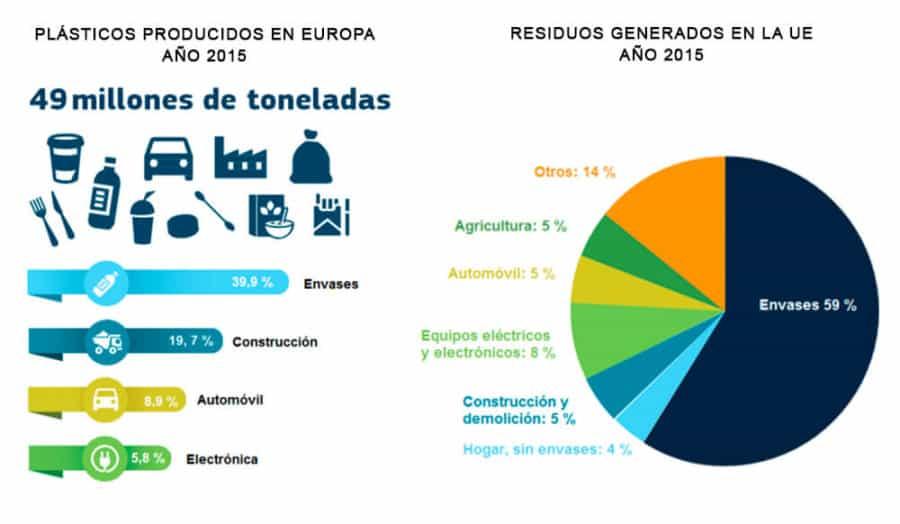 PLASTICOS Y RESIDUOS en la UE