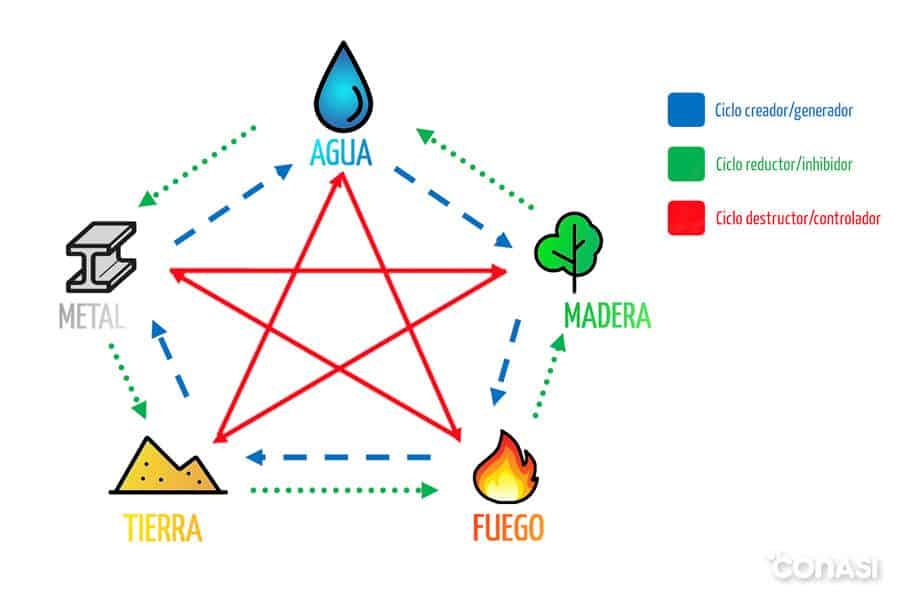 Los cinco elementos de la medicina tradicional china