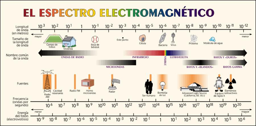 Microondas en el espectro electromagnético